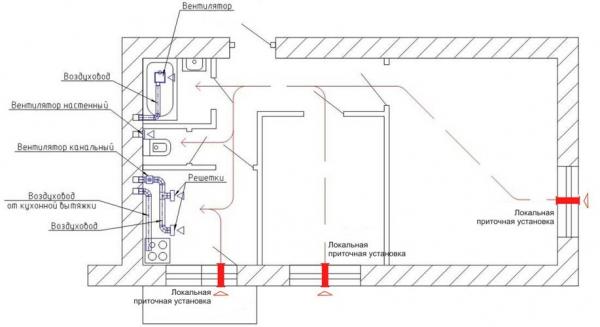 Схема вентиляции квартиры на